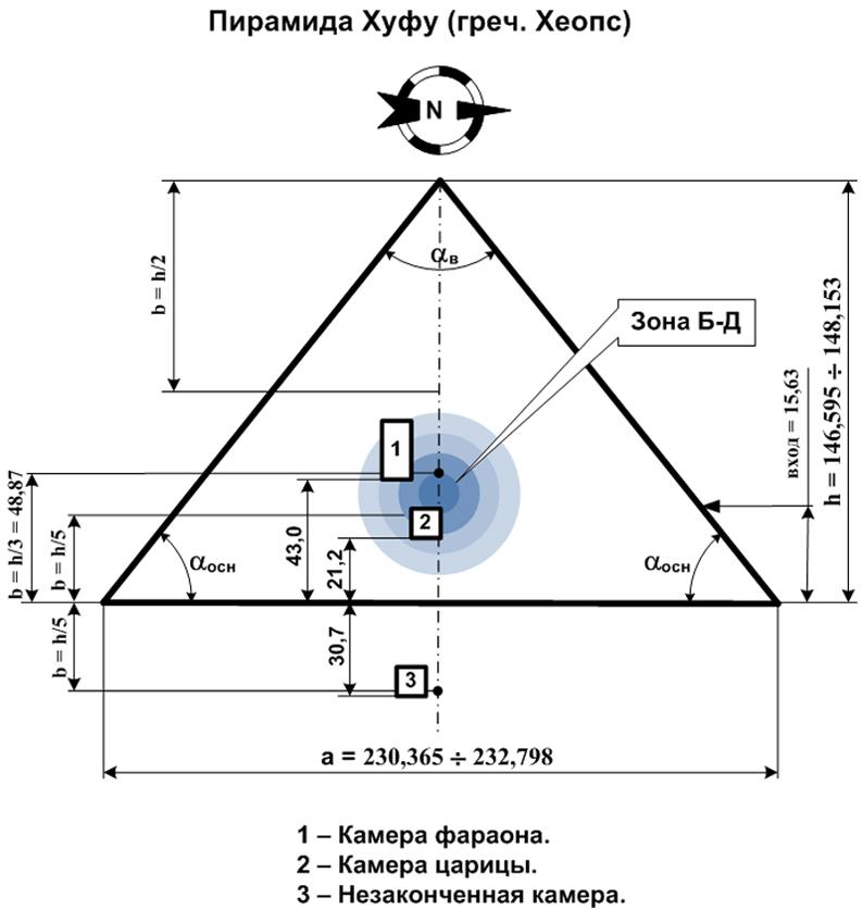 Схема пирамиды Хеопса.