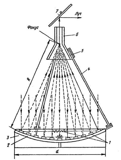 Схема источника хронального